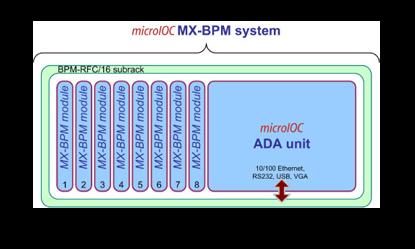 ビームポジションモニタ microIOC MX-BPM